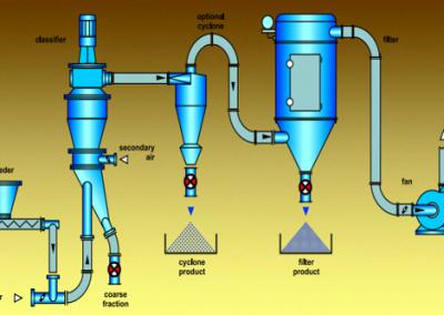 Classification of powder
