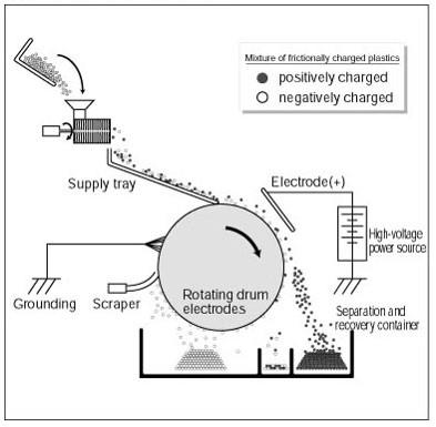 Electrostatic separation