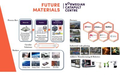 Welcome to the opening of Future Materials Katapult center